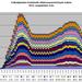 A Budapesten közlekedő villamosszerelvények száma (GTFS adatok)